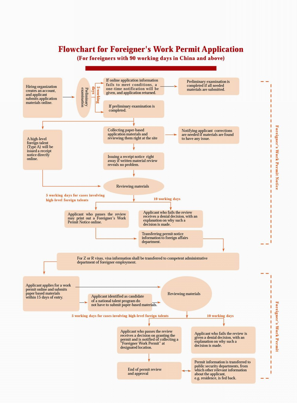 Flowchart for Foreigner's Work Permit in China Application